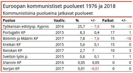 Nämä puolueet jatkavat itsenäisinä kommunistisina puolueina. Kreikan, Ranskan ja Norjan puolueet ovat kokeilleet osallistumista laajempaan vasemmistoliittoon, mutta palanneet omille listoilleen vaaleissa.