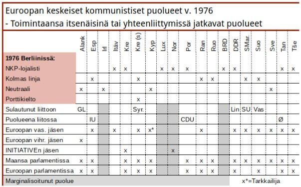 Kaikkien toimintaansa kommunistisina tai uusvasemmistolaisina jatkaneiden sidonnaisuudet. Vasemmistoliitot: GL-Groen Links, Syr-Syriza, Lin-Die Linke, SU-Yhtynyt vasemmisto, Vas-Vasemmistoliitto, IU-Yhdistynyt vasemmisto, CDU-Yhtynyt demokraattinen liitto, Ø-Yhtenäisyyslista.