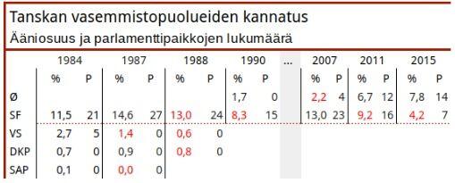 Yhtenäisyyspuolue ohitti reippaasti Sosialistisen kansanpuolueen viime vaaleissa. SF myöntyi talouskuripolitiikkaan ja sangen rajoittavaan pakolaispolitiikkaan osallistuessaan sosiaalidemokraattien johtamaan hallitukseen. Mielipidemittaukset ovat helmikuun jälkeen näyttäneet Yhtenäisyyspuolueelle 8‒10 prosentin ja Sosialistiselle kansanpuolueelle noin viiden prosentin kannatusta. Seuraavat parlamenttivaalit ovat ensi vuoden keväällä.
