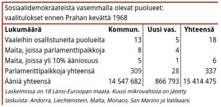 Taulukko 1. Taulukon pohjana pidetyt vaalit on järjestetty vuosina 1963–1967, lukuunottamatta Kyproksen (1960) ja Tanskan (tammikuu 1968) vaaleja. Maissa, joiden parlamentissa on kaksi kamaria on laskelmaan otettu alahuoneen tulos. Kahdessa vaiheessa järjestettävien vaalien tuloksista on otettu ensimmäisen kierroksen tulos. Kaikki taulukot on laskettu samalla tavalla.