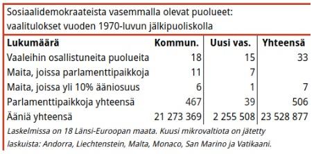 Taulukko 2. Uutta vasemmistoa edustavia puolueita valittiin jo seitsemään parlamenttiin, mutta kannatus oli edelleen vaatimatonta.