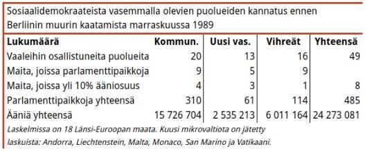 Taulukko 3. 1980-luvulla uudet, vihreät (useimmissa tapauksissa) vasemmistoradikaalit puolueet saivat lähes kaksi kertaa enemmän kansanedustajia kuin uusi vasemmisto.