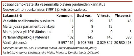 Taulukko 3. Vuosina 1992–1996 järjestetyissä vaaleissa uuden vasemmiston kannatus kasvoi merkittävästi. Yksi tulokseen vaikuttaneista tekijöistä oli SKDL:n poistuminen kommunistien sarakkeesta ja Vasemmistoliiton ilmestyminen uuden vasemmiston sarakkeeseen.