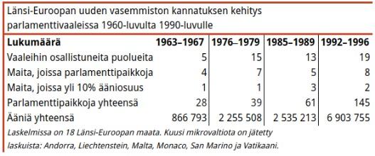 Taulukko 5. Uuden vasemmiston tie parlamentteihin oli kivikkoinen koko 1900-luvun loppupuolen. Läpimurto tapahtui vasta 2000-luvulla. Uusimmissa vaaleissa uudella vasemmistolla oli laskelmissa mukana olevissa 18 maassa mukana 25 puoluetta jotka saivat 466 paikkaa 12 maassa yli 20 miljoonalla äänellään.