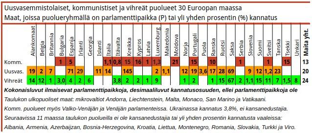 Taulukko 10. Vihreät ovat saaneet kansanedustajia neljässä entisessä valtiososialistisessa maassa, mutta uusi vasemmisto vain yhdessä.