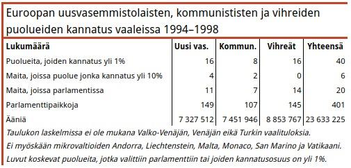 Taulukko 1. Kolmen sosiaalidemokraateista vasemmalla olevan ryhmän kannatusluvut tasoittuivat keskenään 1990-luvulla. Kommunistien kannatus romahti, ja uuden vasemmiston kannatus kolminkertaistui verrattuna 1980-luvun tuloksiin. Vihreät ovat mukana taulukossa, sillä useimmat vihreät puolueet olivat selvästi sosiaalidemokraateista vasemmalla.