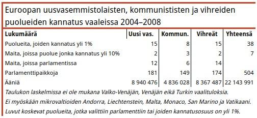 Taulukko 3. Kommunistien äänimäärä väheni kolmanneksella mutta paikkaluku kasvoi lähes puolella kymmenen vuoden aikana. Asiaa selittää kommunistien suurvoitto 3,5 miljoonan asukkaan Moldovassa.