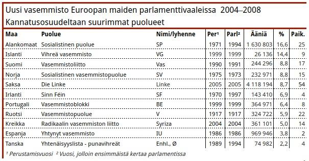 Taulukko 4. Pohjoismaiset puolueet ovat pitäneet 1960-luvulta asti uuden vasemmiston kärkipaikkoja kun on vertailtu kannatusosuuksia. 2000-luvun jälkipuoliskolla Alankomaiden Sosialistinen puolue kiilasi kärkeen.