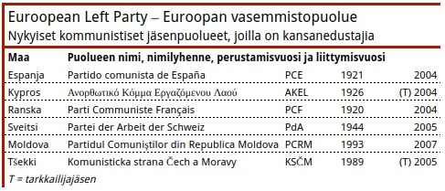 Taulukko 5. Euroopan vasemmistopuolueeseen kuulumattomista kommunistipuolueista ovat maidensa parlamenteissa myös Portugalin, Kreikan ja Serbian kommunistiset puolueet sekä Latvian sosialistinen puolue.