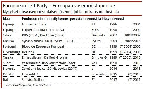 Taulukko 6. Parlamenttivaaleissa hyvin menestyneistä uuden vasemmiston puolueista ovat Euroopan vasemmistopuolueen ulkopuolelle jättäytyneet Espanjan Podemos, Alankomaiden SP, Irlannin Sinn Féin, Islannin VG, Norjan SV, Ruotsin V ja Ranskan FI.