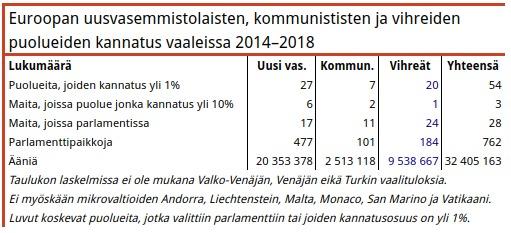 Taulukko 7. Vuoden 2004‒2008 vaaleissa eri Euroopan vihreät ja uusi vasemmisto olivat melko tasoissa, jälkimmäinen jonkin verran niskan päällä. Viimeisimmissä vaaleissa vasemmistolaiset ovat menneet reippaasti vihreiden edelle ja vasemmistolle ääniä ja parlamenttipaikkoja on tullut yli tuplasti enemmän kuin vihreille.