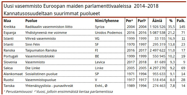 Taulukko 8. Uusi vasemmisto ei päässyt valtiososialismista luopuneiden maiden parlamentteihin ennen vuotta 2014. Tuolloin Slovenian yhtynyt vasemmisto osoitti että kokoamalla (Slovenian tapauksessa kolmen puolueen) voimat, ja toimimalla yhteistyössä talouskuripolitiikkaa vastustavien kansanliikkeiden kanssa, voidaan päästä hyviin tuloksiin. Vuoden 2014 kuuden prosentin kannatus nousi yli yhdeksään tänä vuonna.