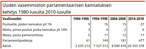 Taulukko 9. Uuden vasemmiston leviäminen eri puolille Eurooppaa on ollut vakuuttavaa, mutta töitä riittää. Enemmistö Euroopan parlamenteista on yhä ilman uusvasemmistolaista jäsentä.
